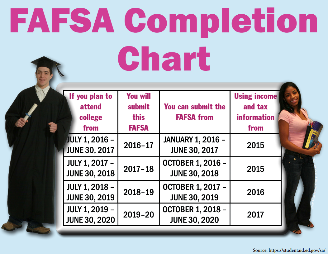 PDF of Finish the FAFSA in Five Steps